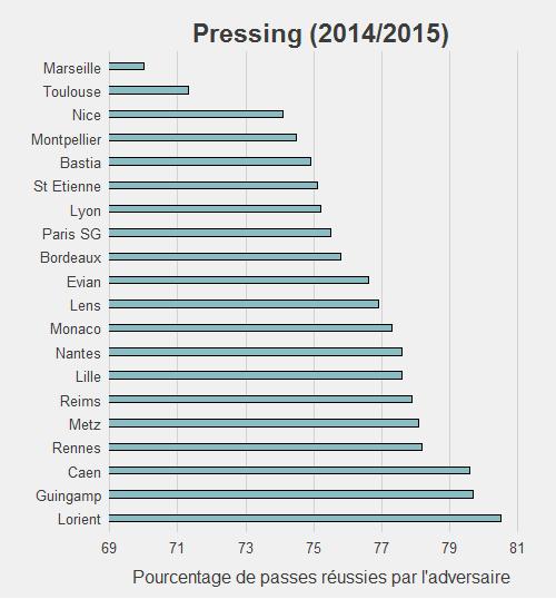 Pressing 2014/2015