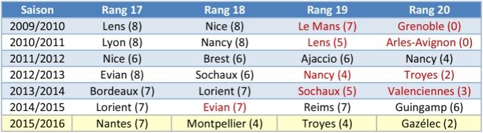 Classement des équipes à la 8ème journée - Nombre de points entre paranthèses et équipes reléguées en rouge.