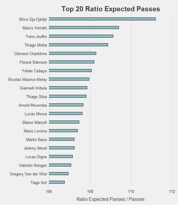 Top20 xPasses (L1 - 2014/2015)