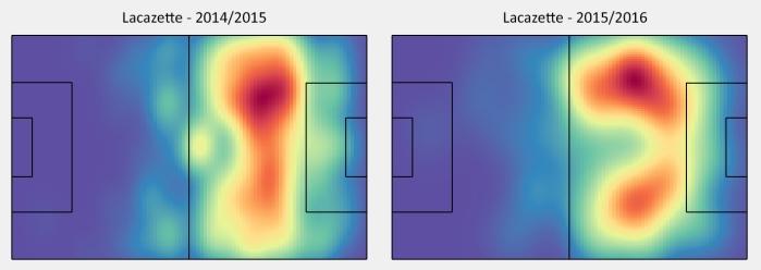 Zones des passes reçues par Lacazette en 2014/2015 et 2015/2016.