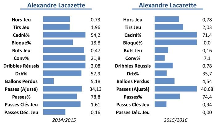Comparaison statistique des deux dernières saisons de Lacazette (stats par 90 minutes)
